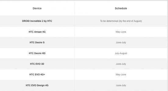 HTC Update-Fahrplan