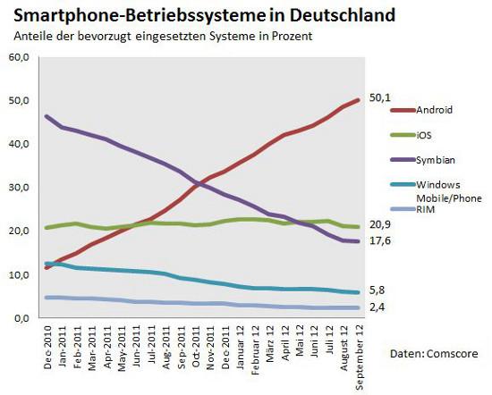 Comscore Smartphone Deutschland