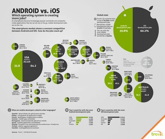 Vergleich der Stellenausschreibungen für App-Entwickler von Trovit