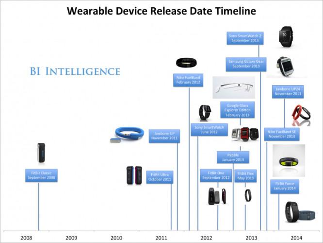entwicklung der Wearables