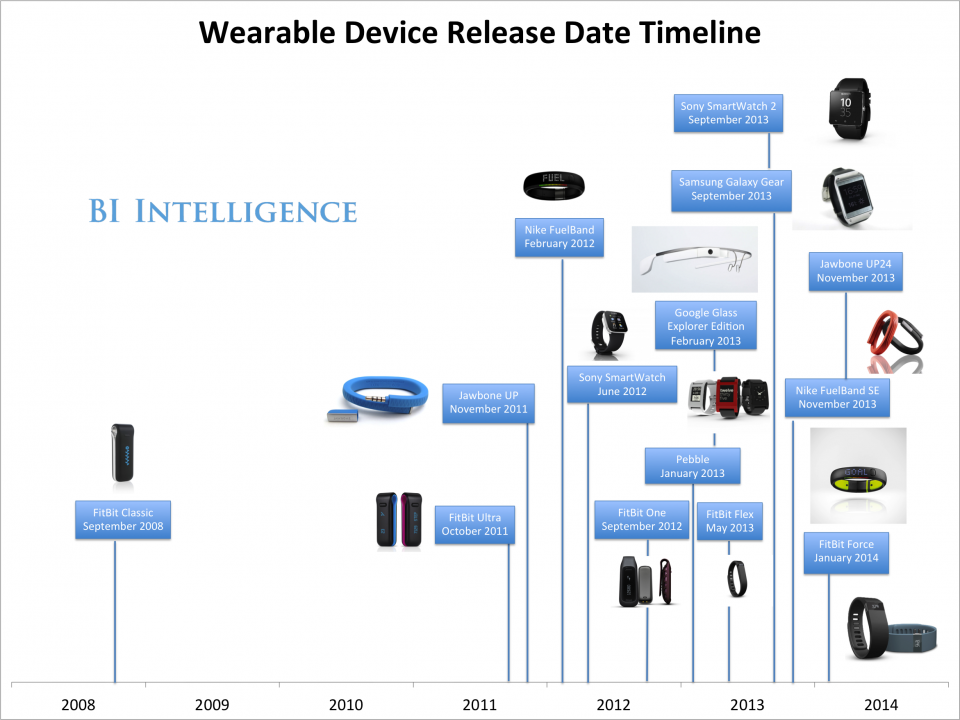 wearables timeline